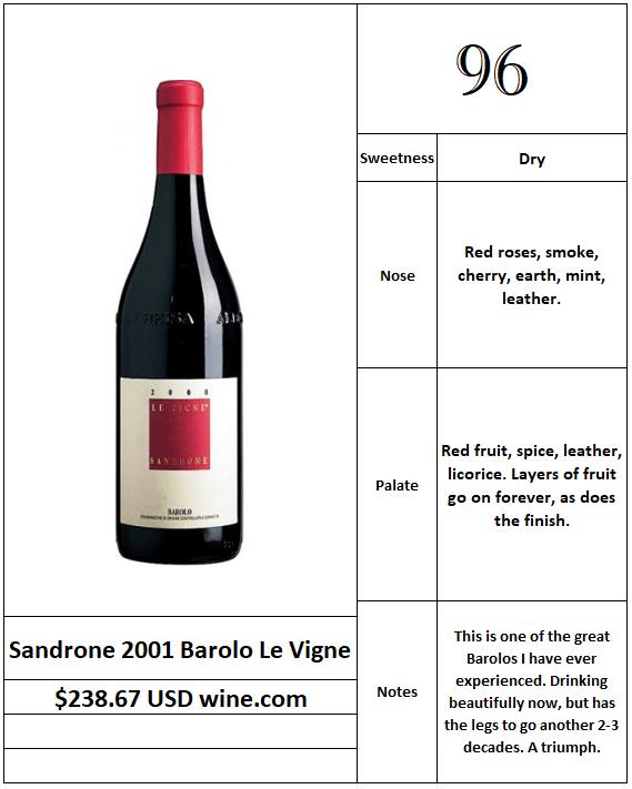 Sandrone 2001 Barolo Le Vigne