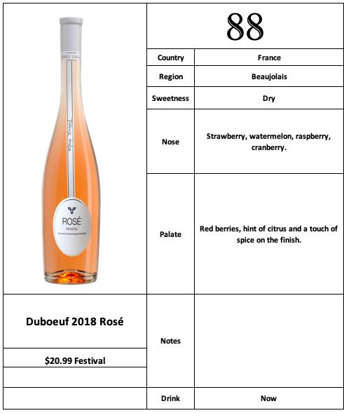 Duboeuf 2018 Rosé