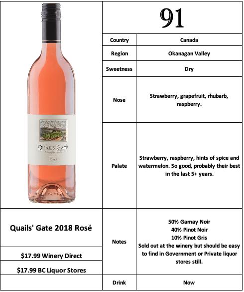 Quails' Gate 2018 Rosé